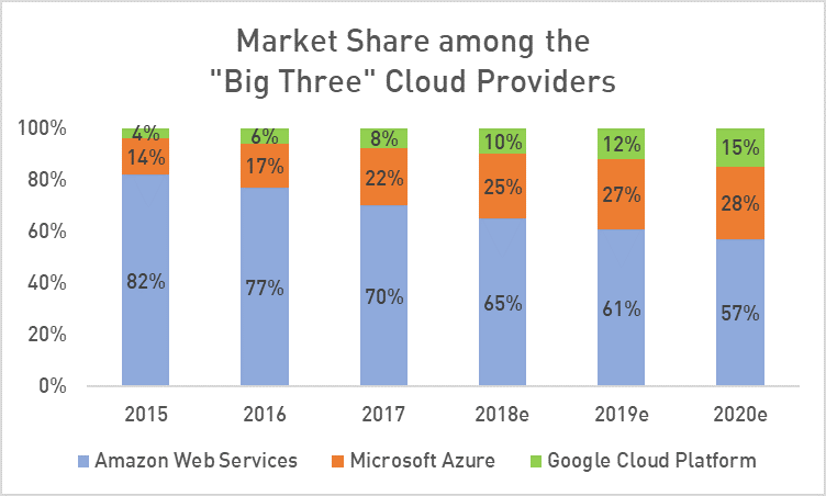 Top 3 Cloud Providers