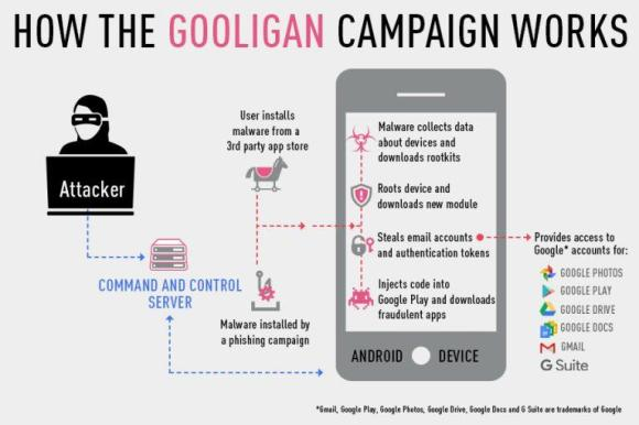 How Gooligan Campaign Works